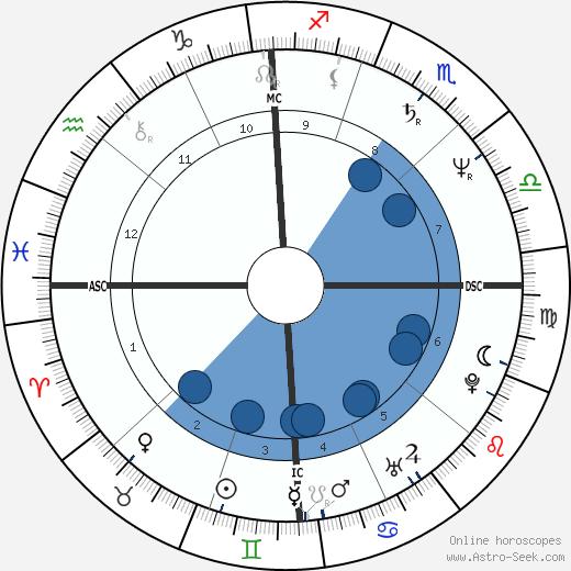 Jennifer Kemp Carey wikipedia, horoscope, astrology, instagram