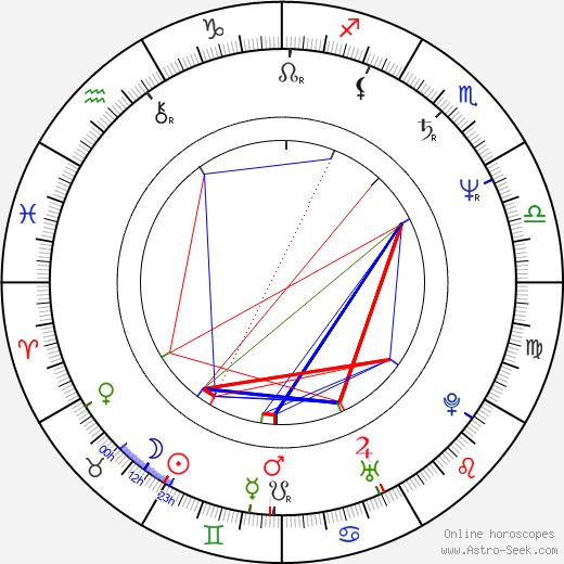 Jerzy Pozarowski birth chart, Jerzy Pozarowski astro natal horoscope, astrology