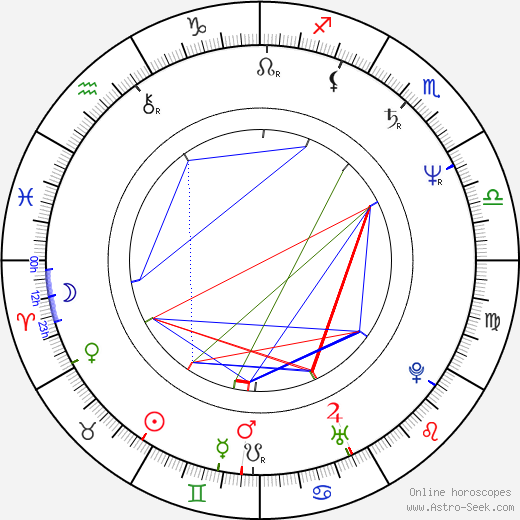 Jim Gaines astro natal birth chart, Jim Gaines horoscope, astrology
