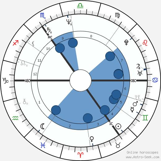 John Frawley wikipedia, horoscope, astrology, instagram