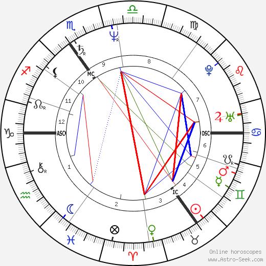 John Frawley tema natale, oroscopo, John Frawley oroscopi gratuiti, astrologia