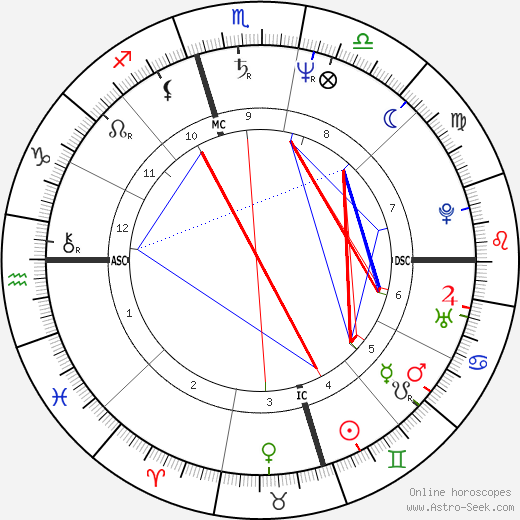 John Hinckley astro natal birth chart, John Hinckley horoscope, astrology