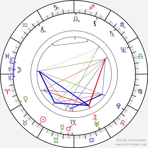 Juraj Štúr astro natal birth chart, Juraj Štúr horoscope, astrology