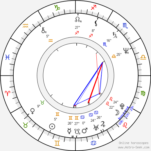 Kandido Uranga birth chart, biography, wikipedia 2018, 2019