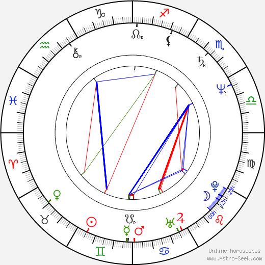 Kandido Uranga astro natal birth chart, Kandido Uranga horoscope, astrology
