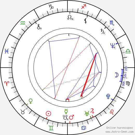 Kenny Schrader birth chart, Kenny Schrader astro natal horoscope, astrology
