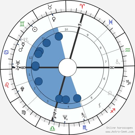 Larry Owen wikipedia, horoscope, astrology, instagram