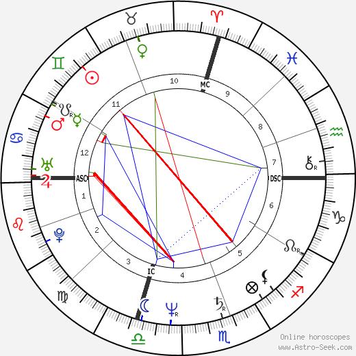 Larry Owen день рождения гороскоп, Larry Owen Натальная карта онлайн