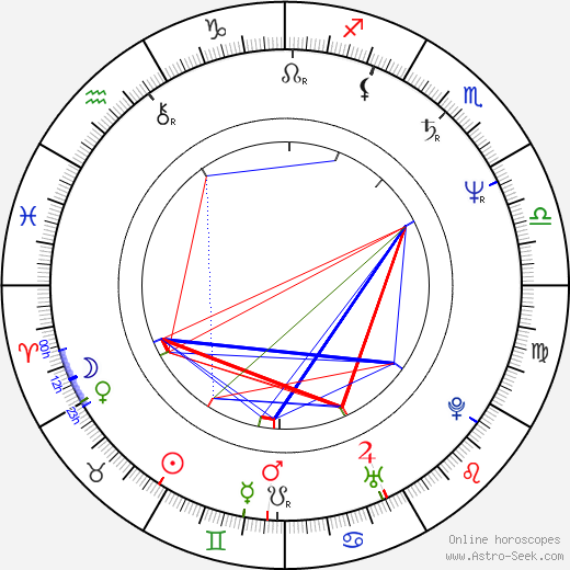 Lena Koppel tema natale, oroscopo, Lena Koppel oroscopi gratuiti, astrologia