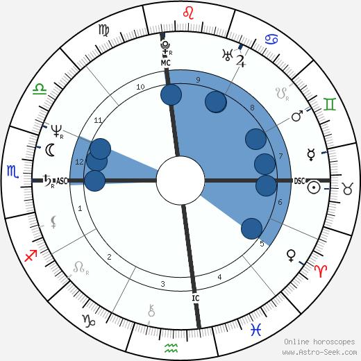 Lisa Jane Persky wikipedia, horoscope, astrology, instagram