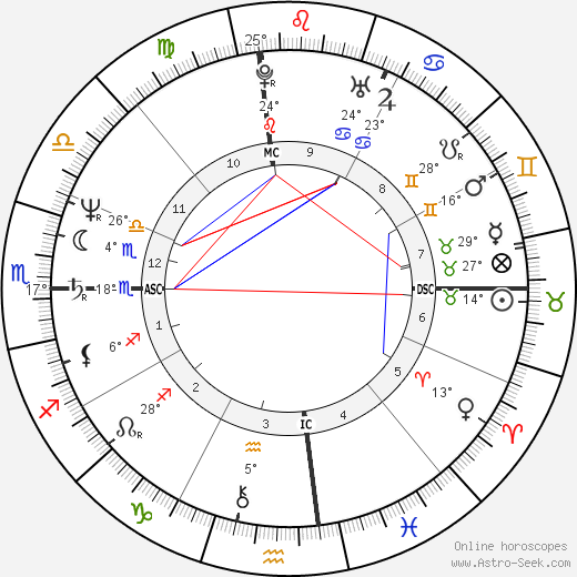 Lisa Jane Persky birth chart, biography, wikipedia 2020, 2021