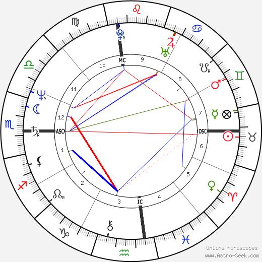 Lisa Jane Persky birth chart, Lisa Jane Persky astro natal horoscope, astrology