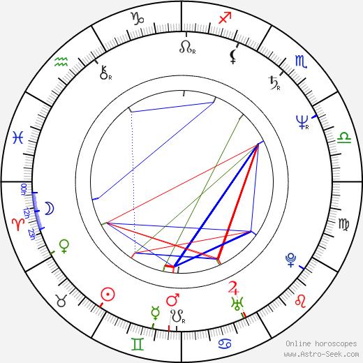 Luis Barone birth chart, Luis Barone astro natal horoscope, astrology