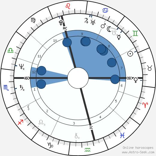 Luka Bloom wikipedia, horoscope, astrology, instagram