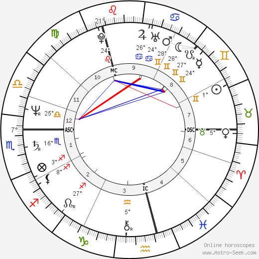 Luka Bloom birth chart, biography, wikipedia 2019, 2020