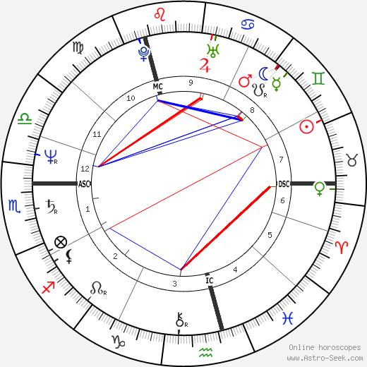Luka Bloom tema natale, oroscopo, Luka Bloom oroscopi gratuiti, astrologia