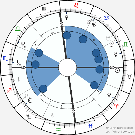 Mark David Chapman horoscope, astrology, sign, zodiac, date of birth, instagram