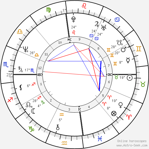 Mark David Chapman birth chart, biography, wikipedia 2018, 2019