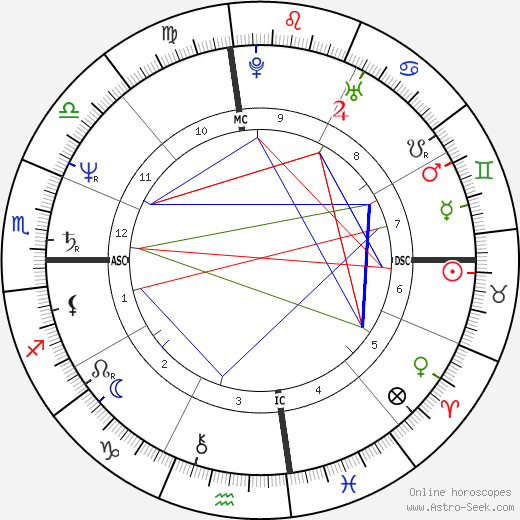 Mark David Chapman astro natal birth chart, Mark David Chapman horoscope, astrology