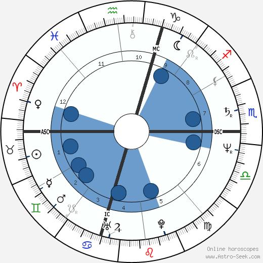 Mark Herndon wikipedia, horoscope, astrology, instagram