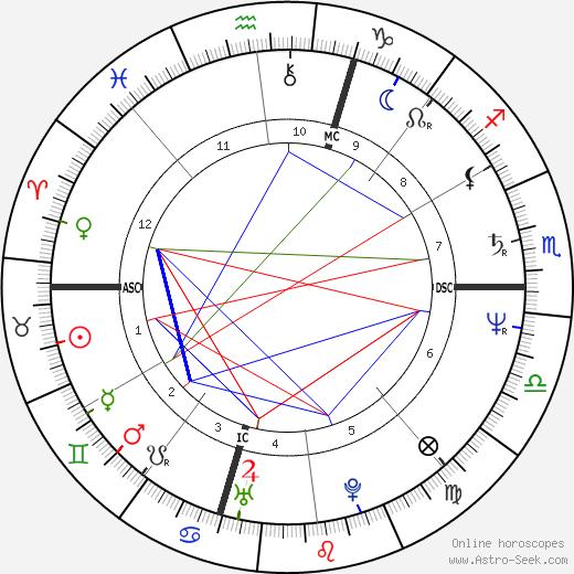 Mark Herndon tema natale, oroscopo, Mark Herndon oroscopi gratuiti, astrologia