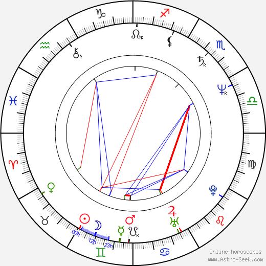 Mary Black birth chart, Mary Black astro natal horoscope, astrology