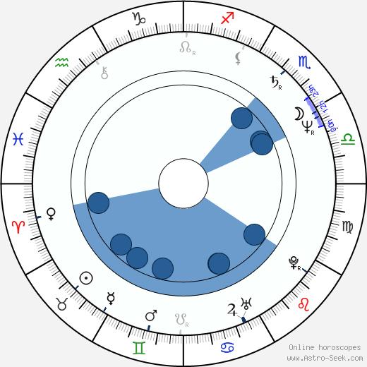 Melinda Culea wikipedia, horoscope, astrology, instagram