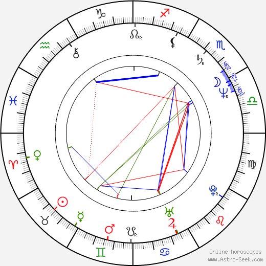 Melinda Culea birth chart, Melinda Culea astro natal horoscope, astrology