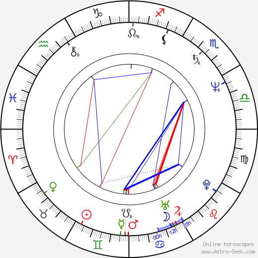 Michal Hejný astro natal birth chart, Michal Hejný horoscope, astrology