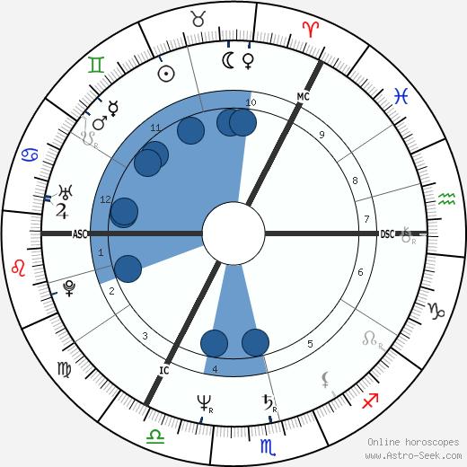 Nigel Griffiths wikipedia, horoscope, astrology, instagram