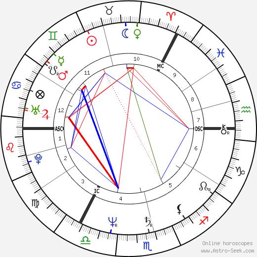 Nigel Griffiths день рождения гороскоп, Nigel Griffiths Натальная карта онлайн