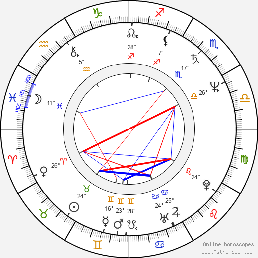 Oldřich Kaiser birth chart, biography, wikipedia 2019, 2020