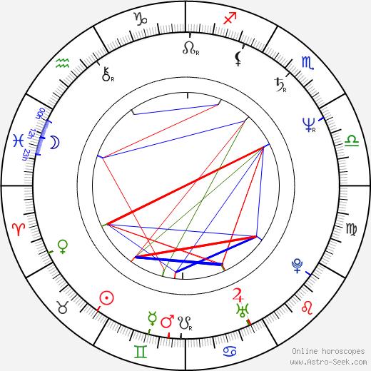 Oldřich Kaiser astro natal birth chart, Oldřich Kaiser horoscope, astrology