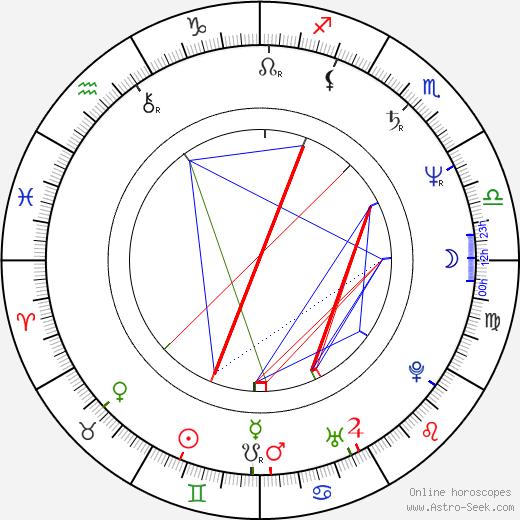 Paul Marcus tema natale, oroscopo, Paul Marcus oroscopi gratuiti, astrologia
