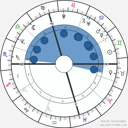 Pierre Botton wikipedia, horoscope, astrology, instagram