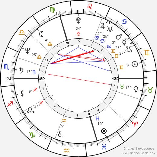 Pierre Botton birth chart, biography, wikipedia 2019, 2020