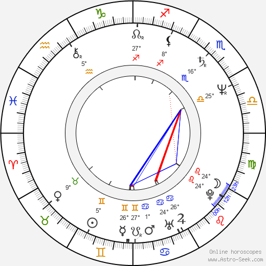 Richard Schiff birth chart, biography, wikipedia 2019, 2020
