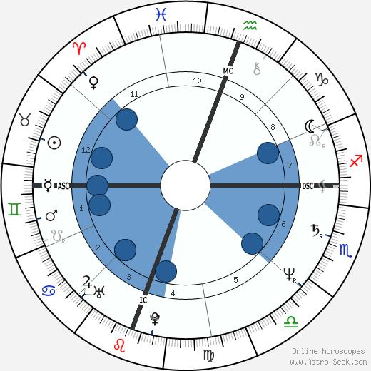 Rick Steves wikipedia, horoscope, astrology, instagram