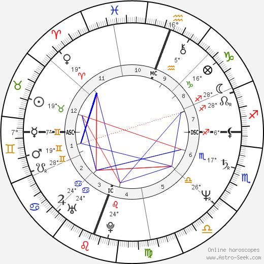 Rick Steves birth chart, biography, wikipedia 2019, 2020