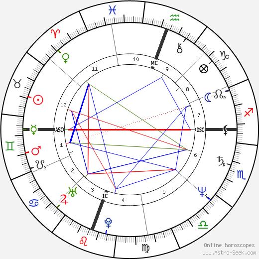 Rick Steves astro natal birth chart, Rick Steves horoscope, astrology
