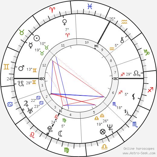Ricky Tognazzi birth chart, biography, wikipedia 2020, 2021