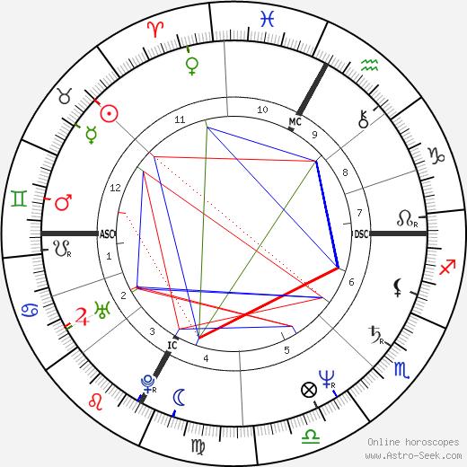 Ricky Tognazzi birth chart, Ricky Tognazzi astro natal horoscope, astrology