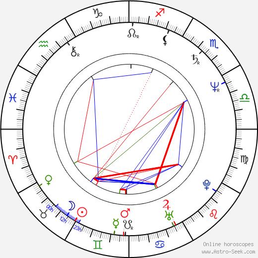 Rufus Crawford birth chart, Rufus Crawford astro natal horoscope, astrology