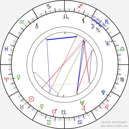 Stano Radič день рождения гороскоп, Stano Radič Натальная карта онлайн