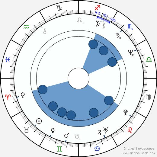 Stephen Furst wikipedia, horoscope, astrology, instagram