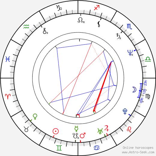 Sut Jhally birth chart, Sut Jhally astro natal horoscope, astrology