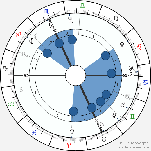 Tad Coffin wikipedia, horoscope, astrology, instagram