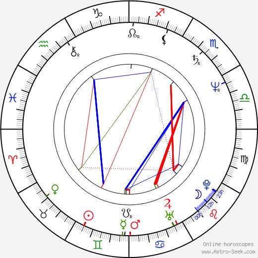 Takashi Naitô birth chart, Takashi Naitô astro natal horoscope, astrology