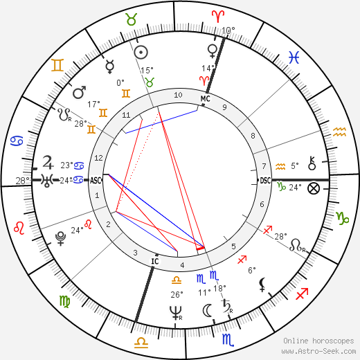 Tom Bergeron birth chart, biography, wikipedia 2019, 2020