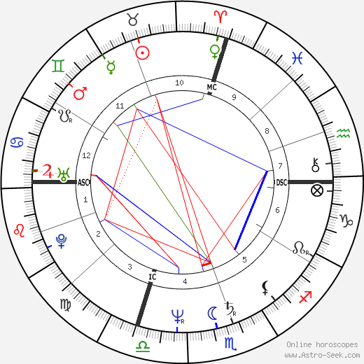 Tom Bergeron astro natal birth chart, Tom Bergeron horoscope, astrology